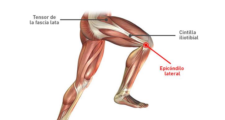 dolor parte exterior rodilla ciclismo